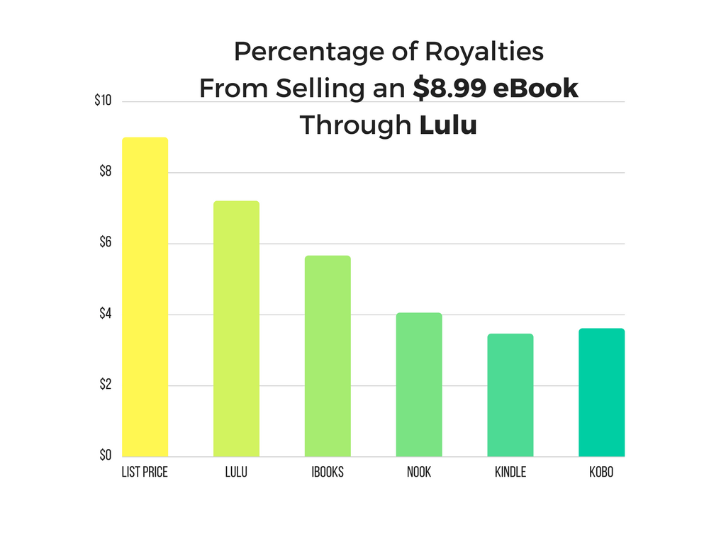 percentage of royalties from selling an $8.99 ebook through Lulu