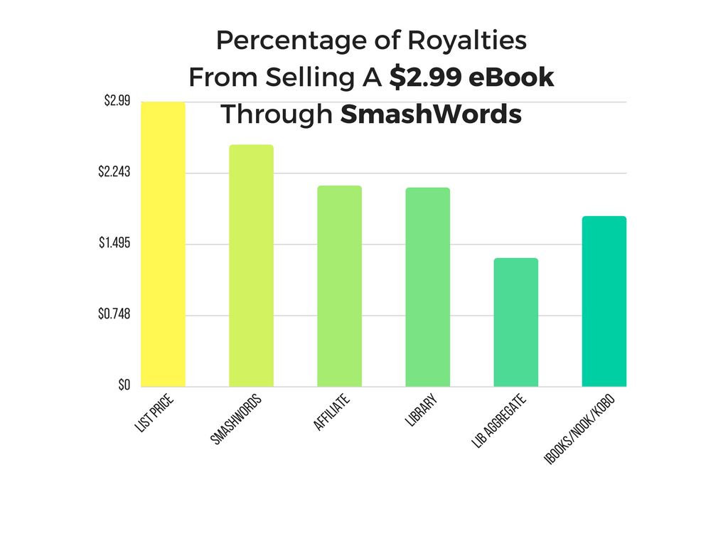percentage of royalties from selling a $14.99 paperback through lulu