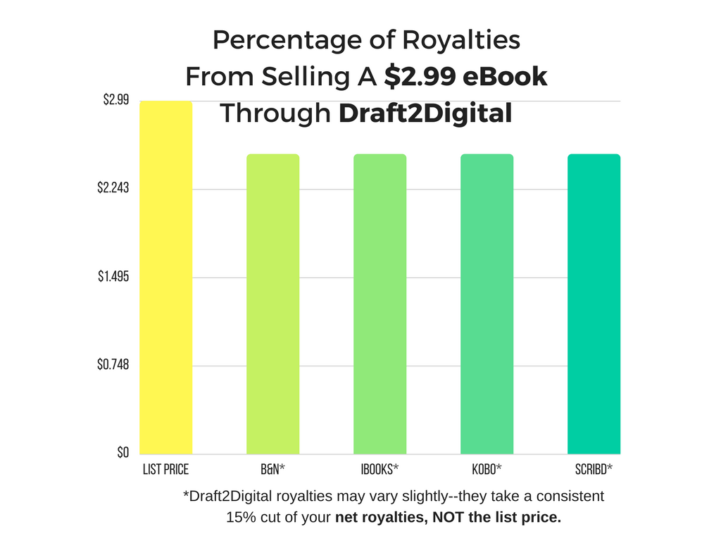 Percentage of Royalties from selling a $2.99 ebook through Draft2Digital