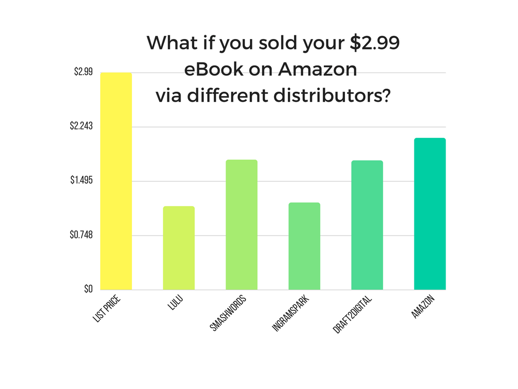 What if you sold your $2.99 eBook on Amazon via different distributors?