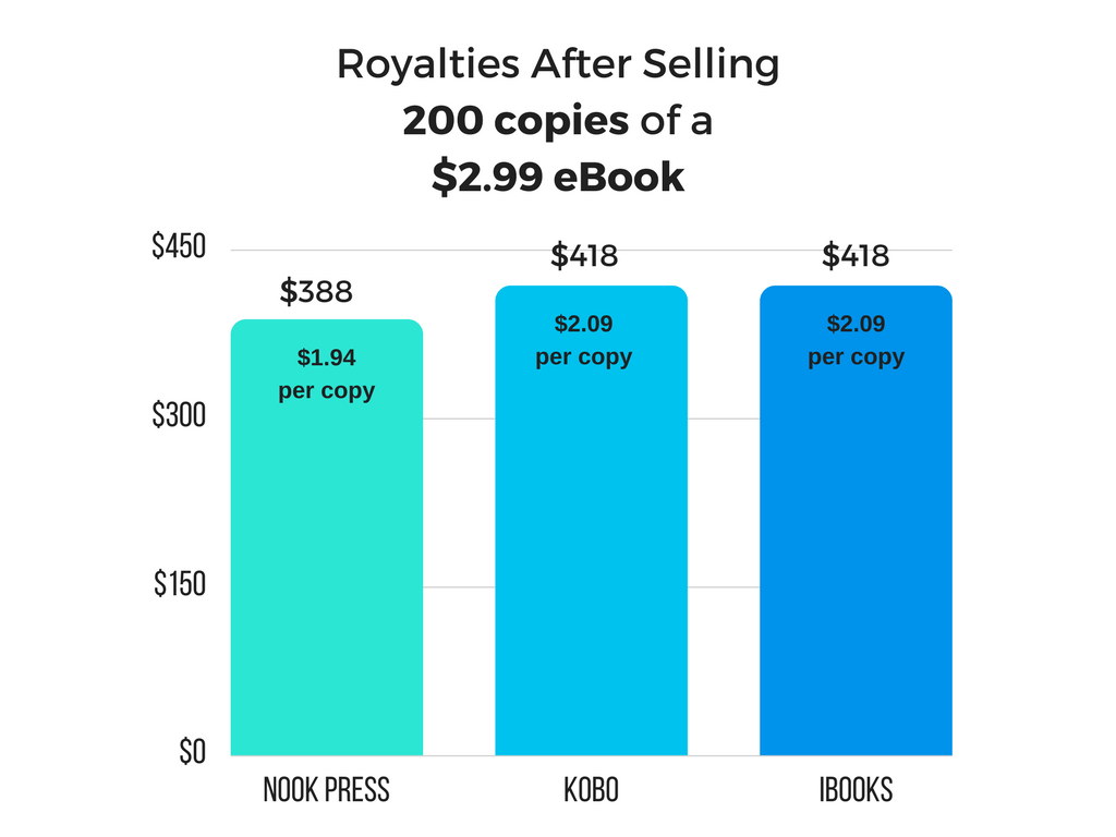 Royalties After Selling 200 copies of a $2.99 eBook on Nook, Kobo, and iBooks