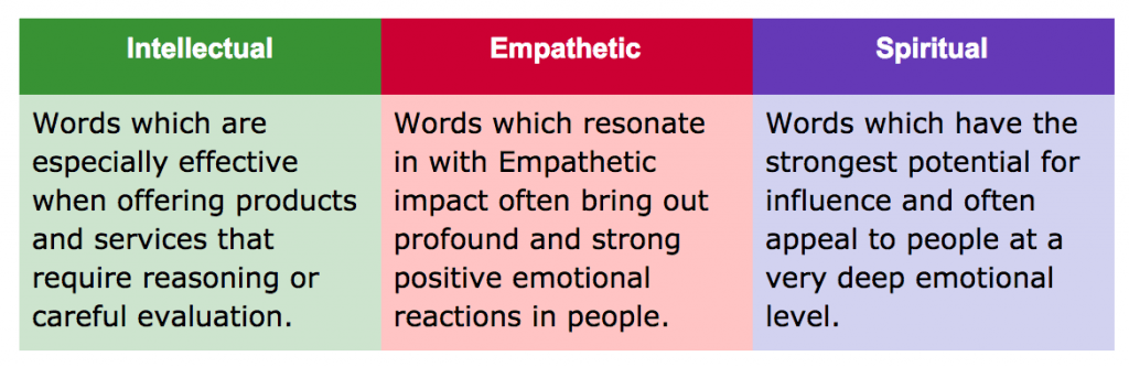 emotional marketing value words chart for improved copy in your writing online 1